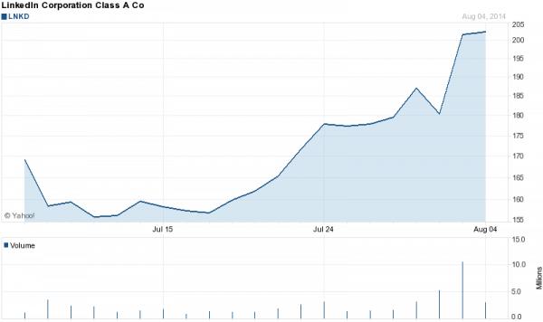 LinkedIn Corporation (NYSE: NYSE: LNKD)
