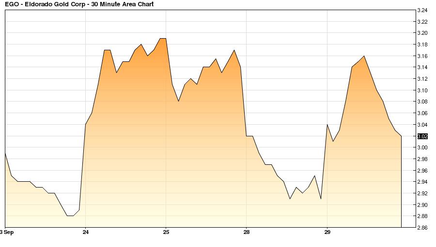 Eldorado Gold (USA) (NYSE: EGO)