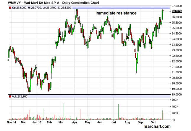 three potential financial outcomes for wal mart