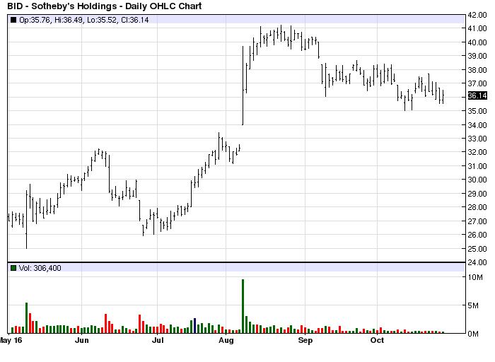 southebys-stock-chart-bid