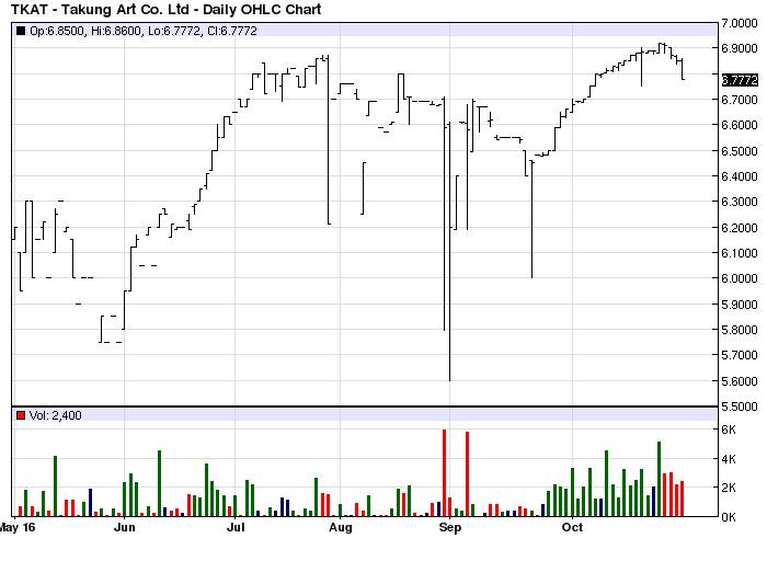 takung-art-stock-chart-tkat