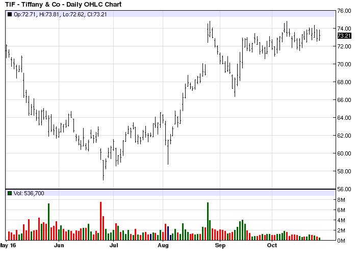 tiffany-stock-chart-tif