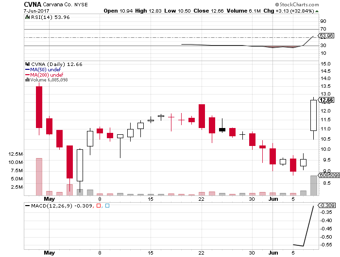 Could Carvana Co Cl A Nysecvna Be Entering Drought Financial